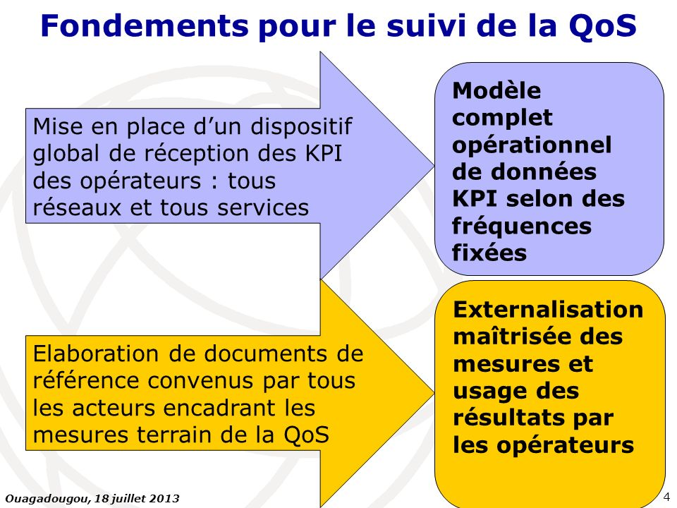 Méthodologie dévaluation de la qualité de service QoS data pour les réseaux 3G (UMTS ou CDMA2000 sur PC ou SP) est parfaitement valable pour les réseaux mobiles de futures générations : 4G ( ), Wifi Outdoor (offloading ),… Fondements pour le suivi de la QoS 5 Ouagadougou, 18 juillet 2013