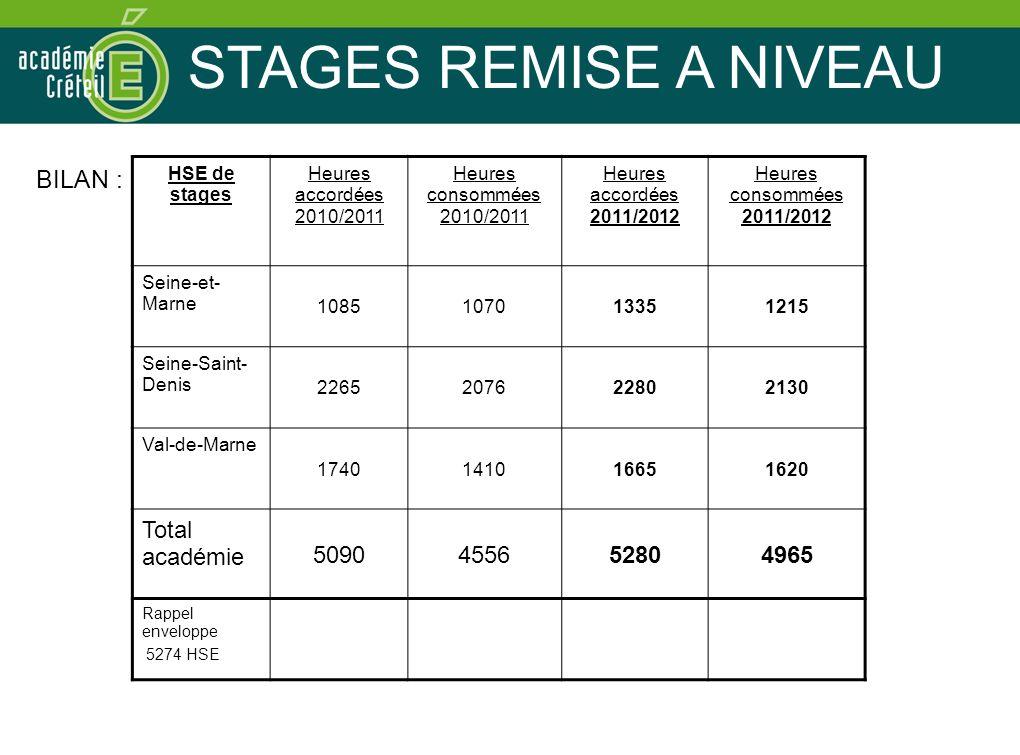 STAGES REMISE A NIVEAU BILAN : HSE de stages Heures accordées 2010/2011 Heures consommées 2010/2011 Heures accordées 2011/2012 Heures consommées 2011/2012 Seine-et- Marne 1085107013351215 Seine-Saint- Denis 2265207622802130 Val-de-Marne 1740141016651620 Total académie 5090455652804965 Rappel enveloppe 5274 HSE