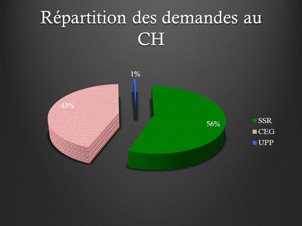 Répartition des demandes au CH