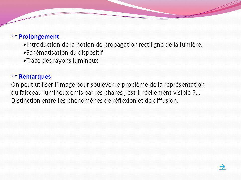 Prolongement Introduction de la notion de propagation rectiligne de la lumière. Schématisation du dispositif Tracé des rayons lumineux Remarques On pe
