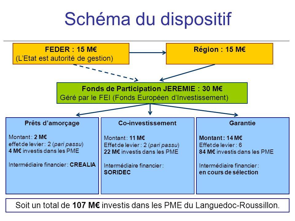 Schéma du dispositif Fonds de Participation JEREMIE : 30 M Géré par le FEI (Fonds Européen dInvestissement) Prêts damorçage Montant : 2 M effet de levier : 2 (pari passu) 4 M investis dans les PME Intermédiaire financier : CREALIA Co-investissement Montant : 11 M Effet de levier : 2 (pari passu) 22 M investis dans les PME Intermédiaire financier : SORIDEC Garantie Montant : 14 M Effet de levier : 6 84 M investis dans les PME Intermédiaire financier : en cours de sélection Soit un total de 107 M investis dans les PME du Languedoc-Roussillon.