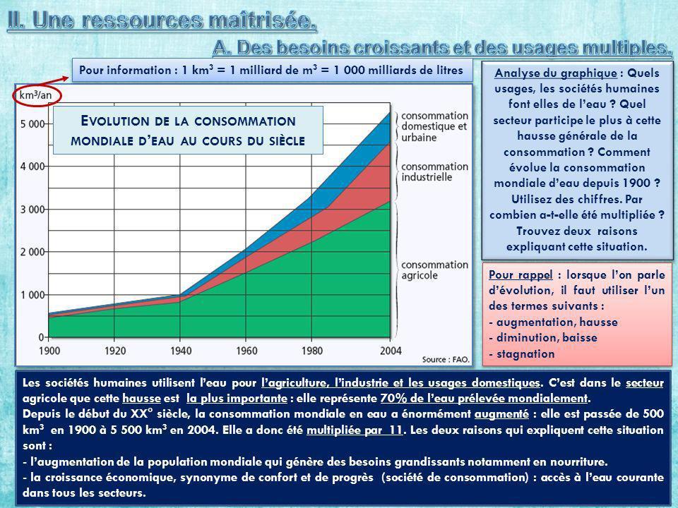 E VOLUTION DE LA CONSOMMATION MONDIALE D EAU AU COURS DU SIÈCLE Analyse du graphique : Quels usages, les sociétés humaines font elles de leau .