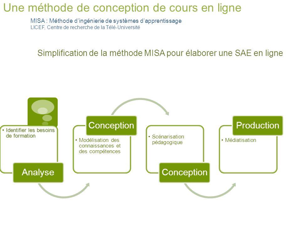 Vision densemble simplifiée des étapes de conception à laide de la MISAAnalyse Identifier les besoins de formation Expliciter le choix du mode en ligne.