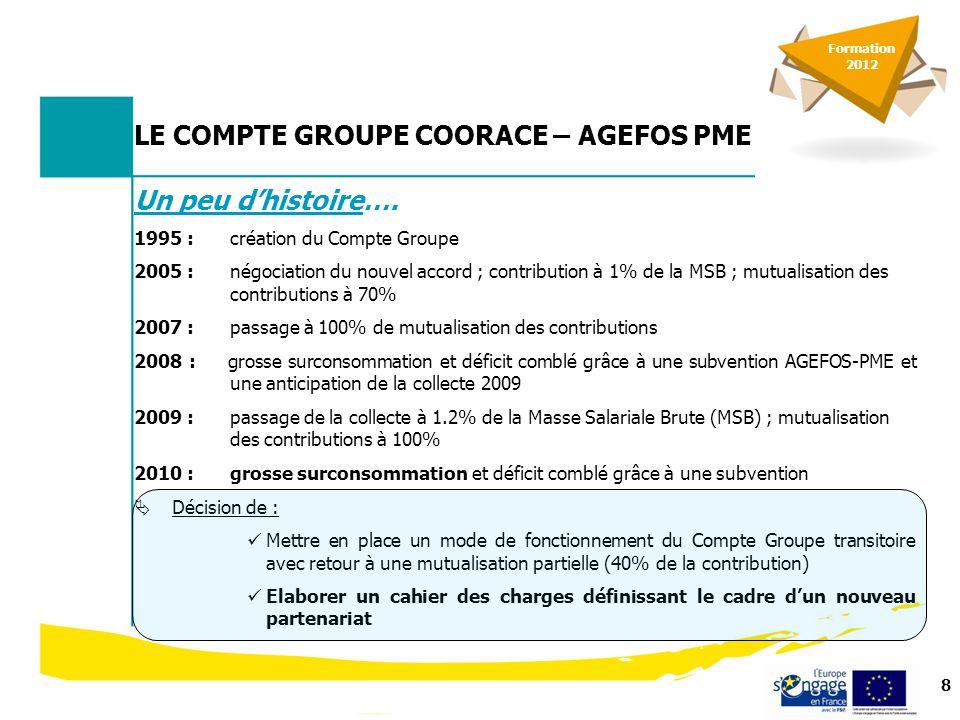 8 LE COMPTE GROUPE COORACE – AGEFOS PME Un peu dhistoire….