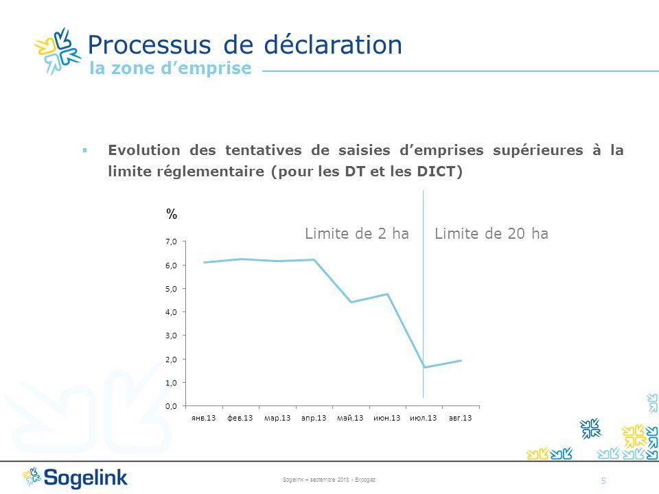 5 Evolution des tentatives de saisies demprises supérieures à la limite réglementaire (pour les DT et les DICT) % Processus de déclaration la zone dem