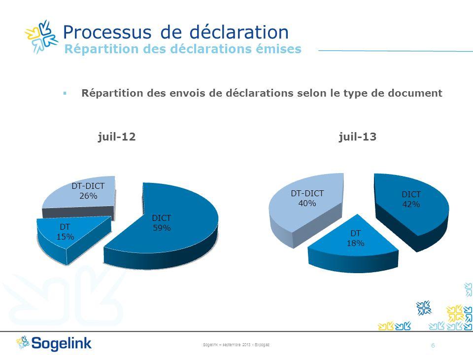 Processus de déclaration 6 Répartition des déclarations émises Répartition des envois de déclarations selon le type de document Sogelink – septembre 2