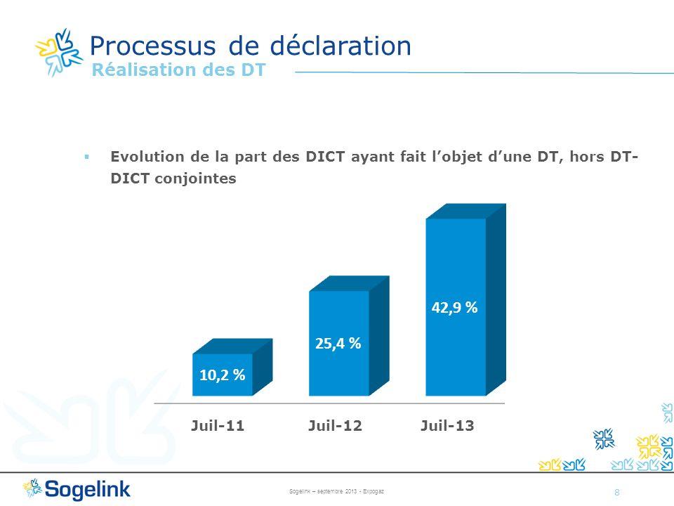 8 Processus de déclaration Réalisation des DT Evolution de la part des DICT ayant fait lobjet dune DT, hors DT- DICT conjointes Juil-11 Juil-12 Juil-1