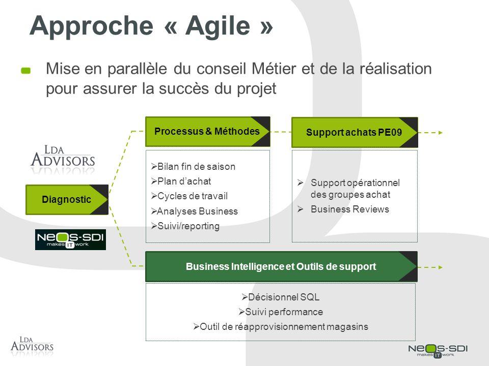 Approche « Agile » Mise en parallèle du conseil Métier et de la réalisation pour assurer la succès du projet Bilan fin de saison Plan dachat Cycles de