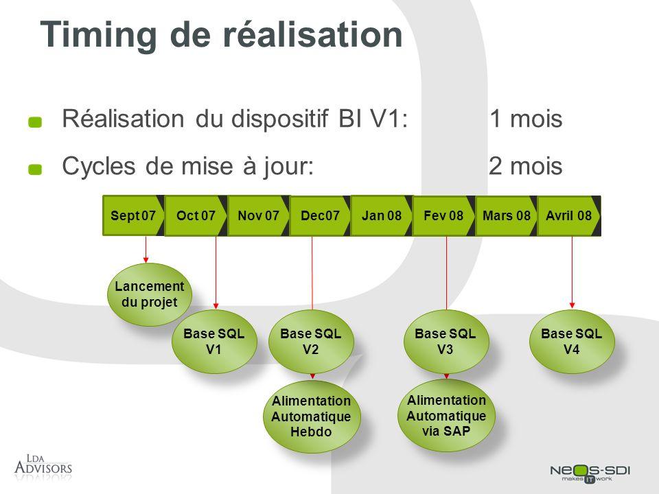 Timing de réalisation Réalisation du dispositif BI V1:1 mois Cycles de mise à jour:2 mois Sept 07 Oct 07Nov 07 Dec07 Jan 08 Fev 08Mars 08 Avril 08 Lan