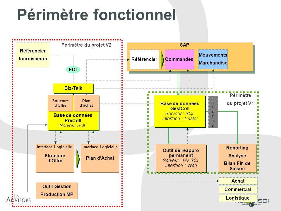 Périmètre fonctionnel Structure d'Offre Plan dAchat Base de données PréColl Serveur SQL Référencier SAP Commandes Structure d'Offre Plan dachat Report