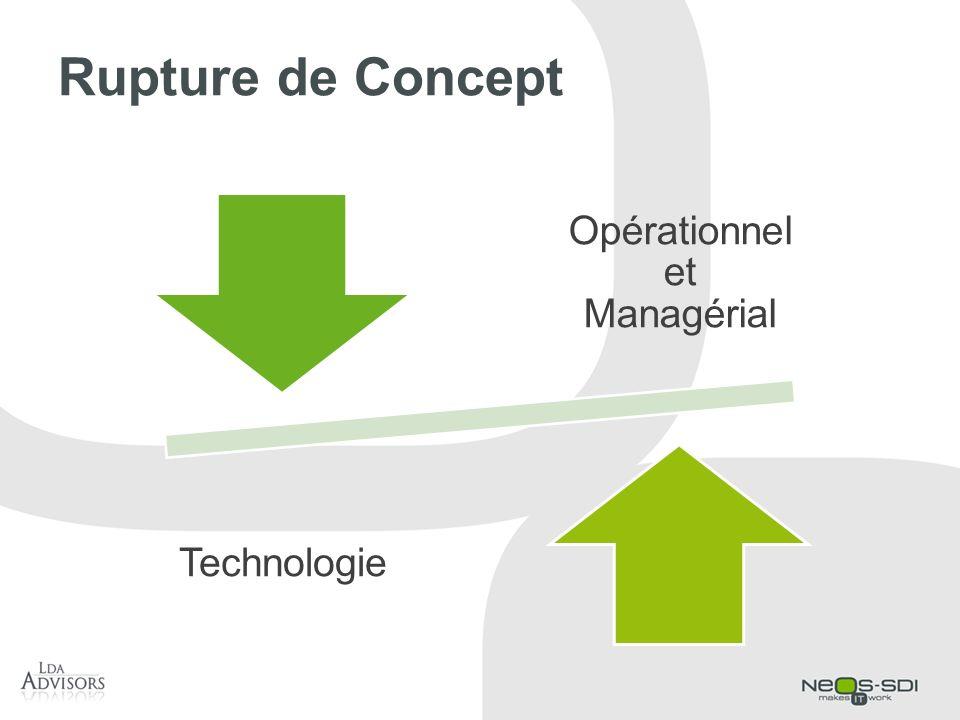 Rupture de Concept Opérationnel et Managérial Technologie