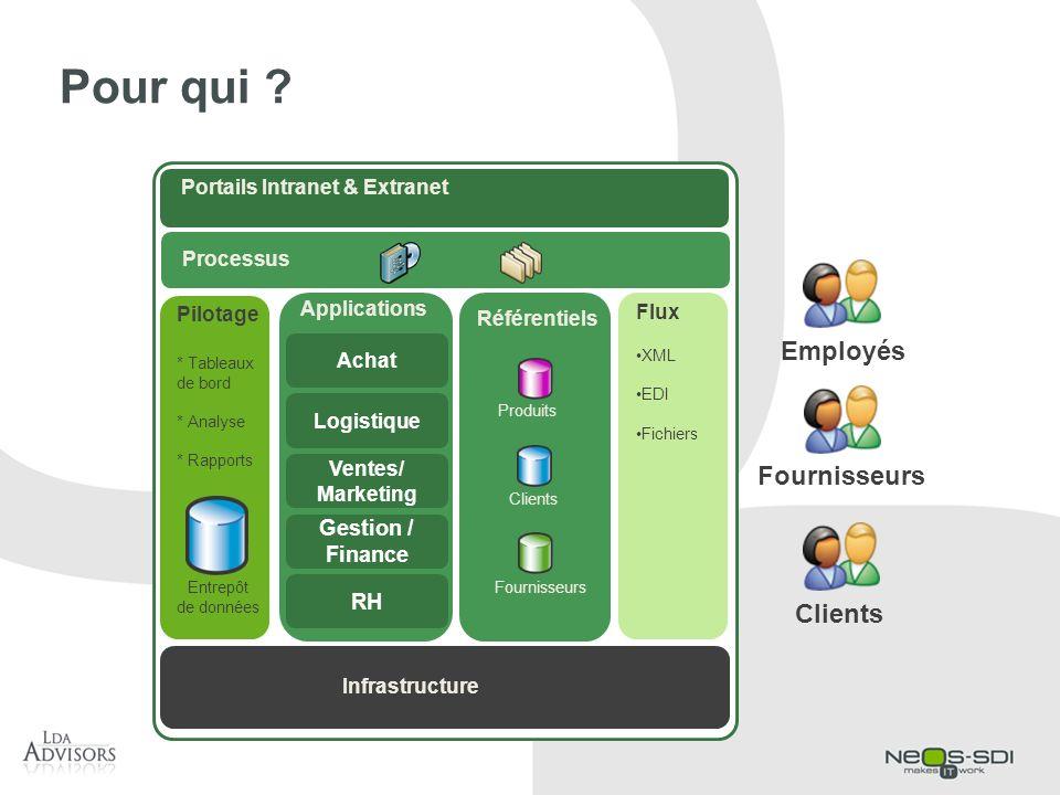 Pour qui ? EmployésClients Fournisseurs Portails Intranet & Extranet Flux XML EDI Fichiers Référentiels Clients Fournisseurs Produits Pilotage * Table