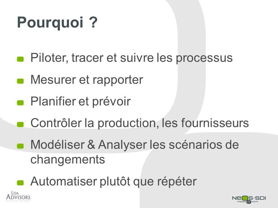 Pourquoi ? Piloter, tracer et suivre les processus Mesurer et rapporter Planifier et prévoir Contrôler la production, les fournisseurs Modéliser & Ana