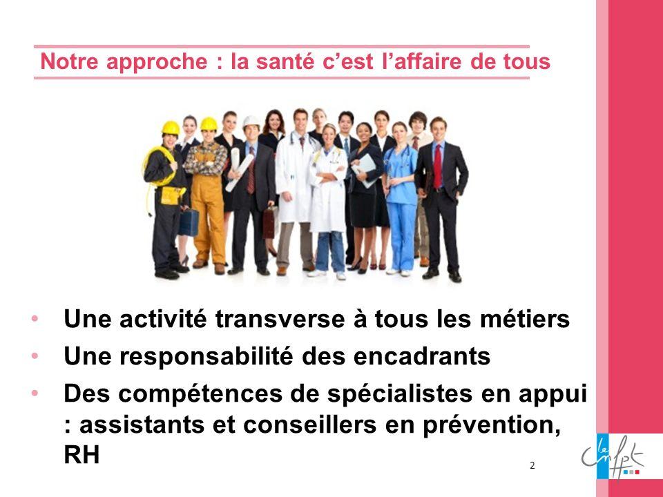 2 Notre approche : la santé cest laffaire de tous Une activité transverse à tous les métiers Une responsabilité des encadrants Des compétences de spéc