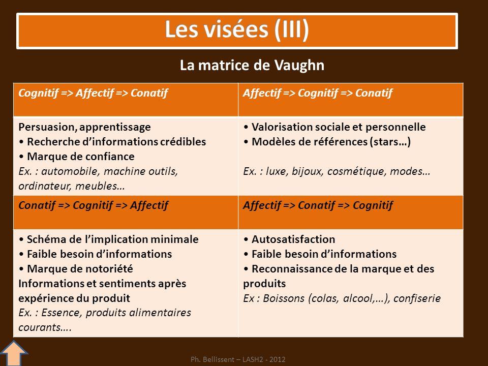 Cognitif => Affectif => ConatifAffectif => Cognitif => Conatif Persuasion, apprentissage Recherche dinformations crédibles Marque de confiance Ex. : a