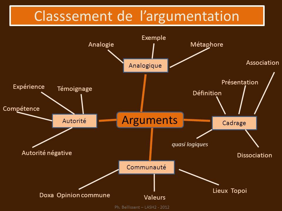 Arguments Cadrage Autorité Analogique Communauté Doxa Opinion commune Valeurs Lieux Topoi Compétence Autorité négative Témoignage Expérience Dissociat