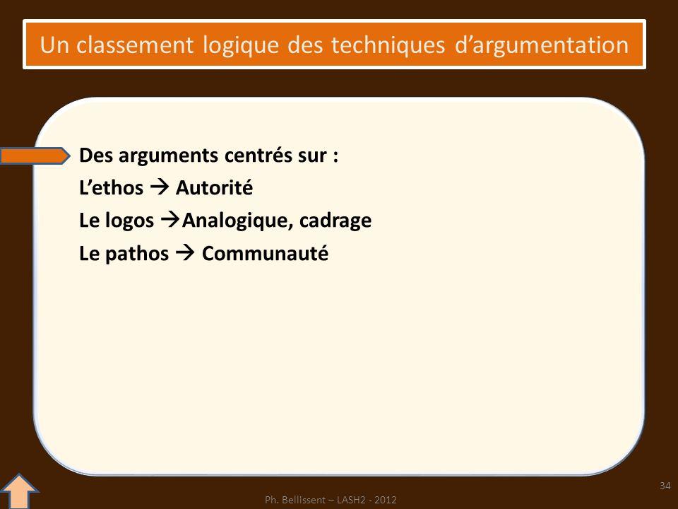 Un classement logique des techniques dargumentation Des arguments centrés sur : Lethos Autorité Le logos Analogique, cadrage Le pathos Communauté 34 P