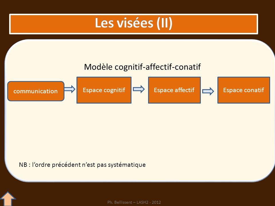 Espace cognitifEspace affectifEspace conatif communication Modèle cognitif-affectif-conatif NB : lordre précédent nest pas systématique Ph. Bellissent