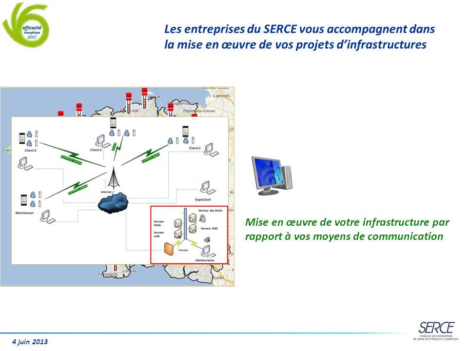 4 juin 2013 Mise en œuvre de votre infrastructure par rapport à vos moyens de communication