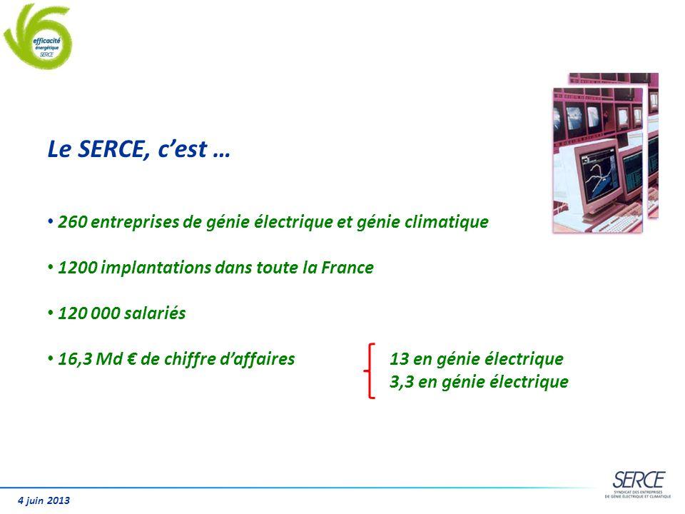 Le SERCE, cest … 260 entreprises de génie électrique et génie climatique 1200 implantations dans toute la France 120 000 salariés 16,3 Md de chiffre d