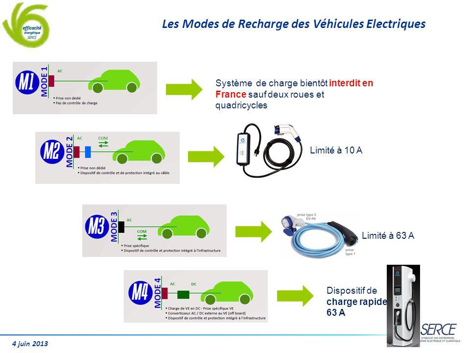 4 juin 2013 Les Modes de Recharge des Véhicules Electriques Système de charge bientôt interdit en France sauf deux roues et quadricycles Dispositif de