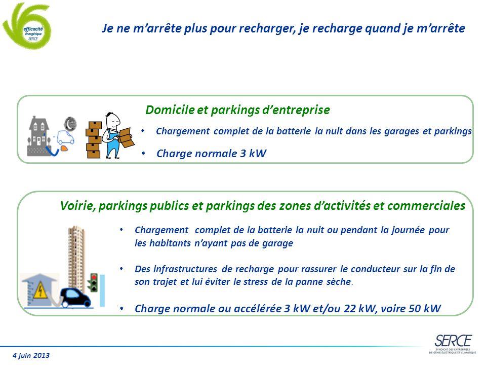 4 juin 2013 Domicile et parkings dentreprise Chargement complet de la batterie la nuit dans les garages et parkings Charge normale 3 kW Voirie, parkin