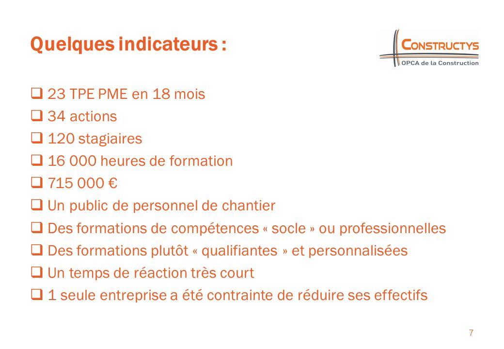 Quelques indicateurs : 7 23 TPE PME en 18 mois 34 actions 120 stagiaires 16 000 heures de formation 715 000 Un public de personnel de chantier Des for