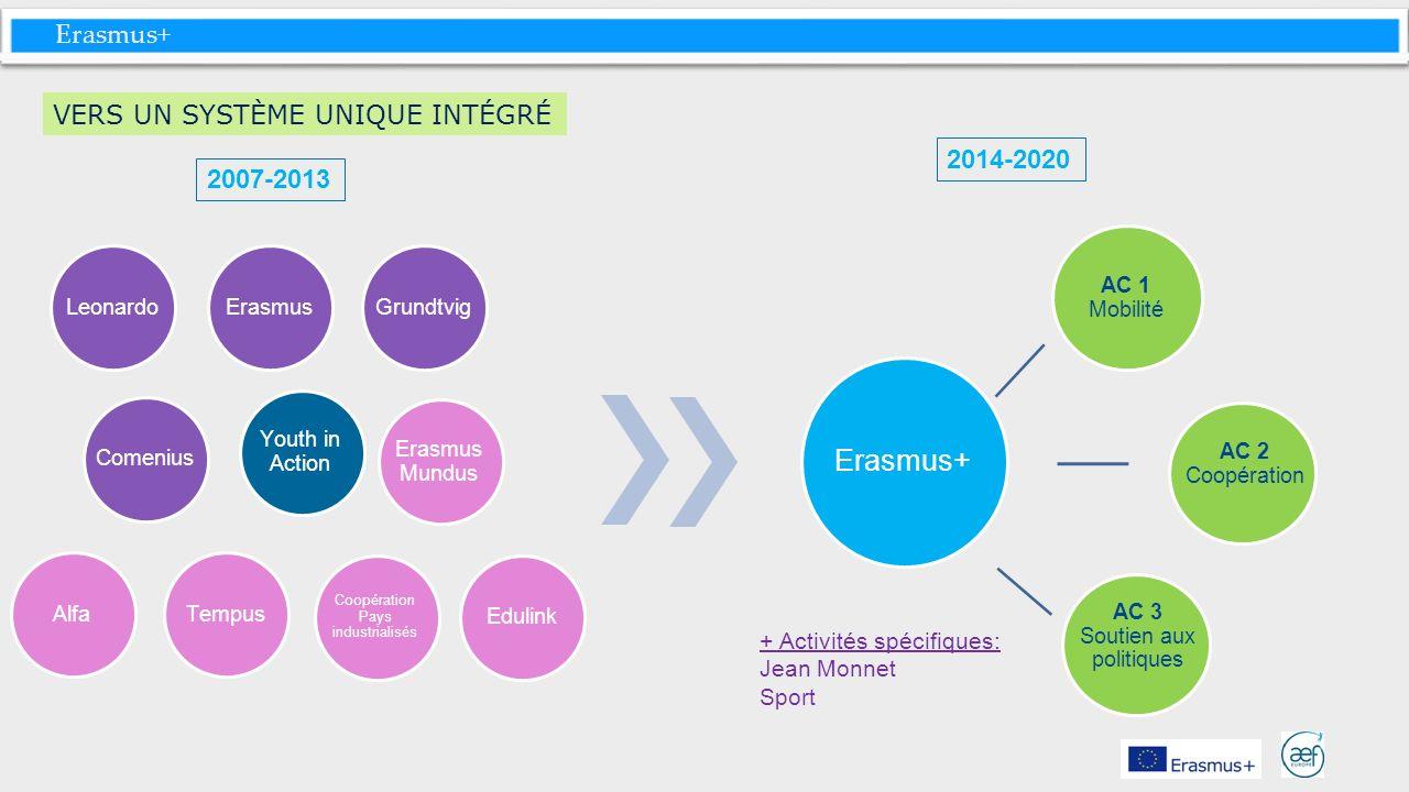 Erasmus+ VERS UN SYSTÈME UNIQUE INTÉGRÉ 2007-2013 2014-2020 LeonardoErasmusGrundtvigComeniusTempus Youth in Action + Activités spécifiques: Jean Monne