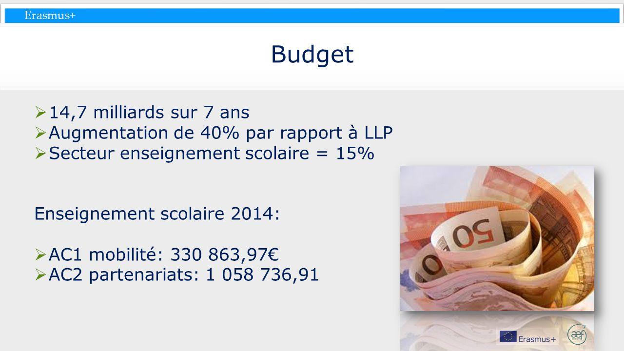Erasmus+ Budget 14,7 milliards sur 7 ans Augmentation de 40% par rapport à LLP Secteur enseignement scolaire = 15% Enseignement scolaire 2014: AC1 mob