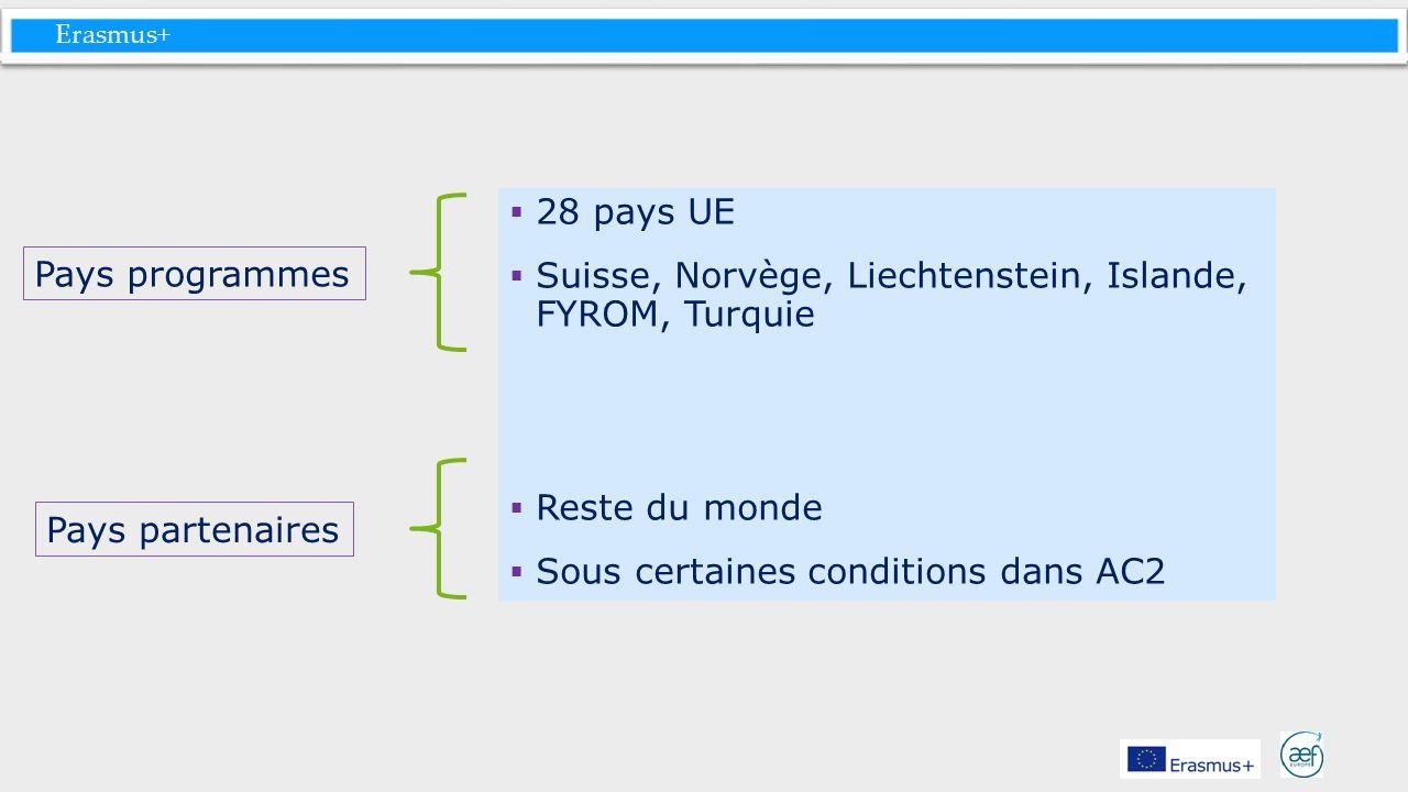 Erasmus+ 28 pays UE Suisse, Norvège, Liechtenstein, Islande, FYROM, Turquie Reste du monde Sous certaines conditions dans AC2 Pays programmes Pays par