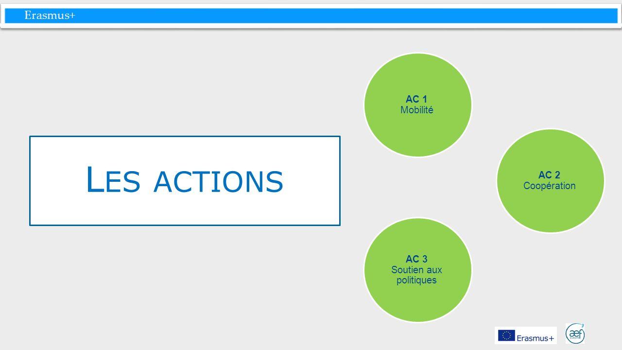 Erasmus+ L ES ACTIONS AC 1 Mobilité AC 3 Soutien aux politiques AC 2 Coopération