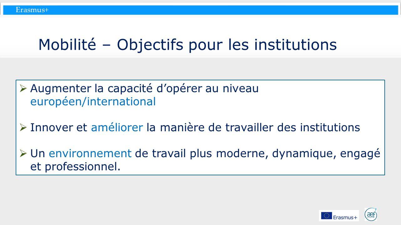 Erasmus+ Mobilité – Objectifs pour les institutions Augmenter la capacité dopérer au niveau européen/international Innover et améliorer la manière de