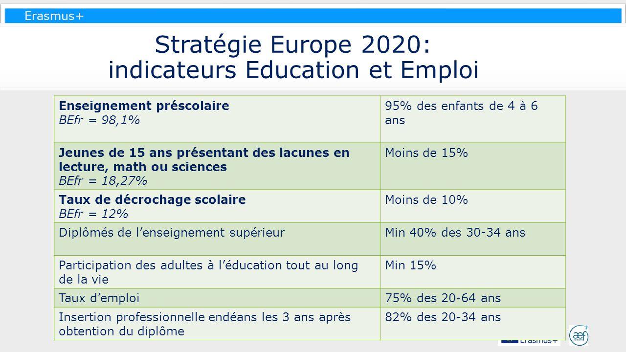 Erasmus+ Stratégie Europe 2020: indicateurs Education et Emploi Enseignement préscolaire BEfr = 98,1% 95% des enfants de 4 à 6 ans Jeunes de 15 ans pr