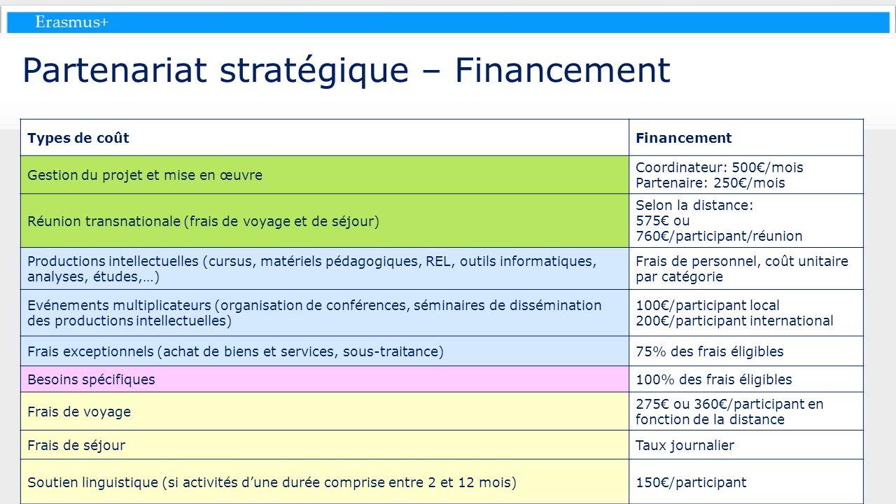 Erasmus+ Partenariat stratégique – Financement Types de coûtFinancement Gestion du projet et mise en œuvre Coordinateur: 500/mois Partenaire: 250/mois