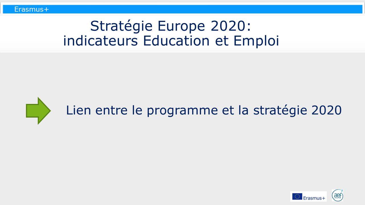 Erasmus+ Stratégie Europe 2020: indicateurs Education et Emploi Lien entre le programme et la stratégie 2020