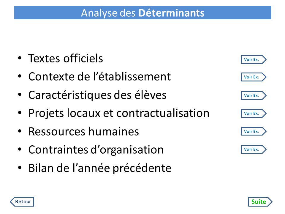 Analyse des Déterminants Textes officiels Contexte de létablissement Caractéristiques des élèves Projets locaux et contractualisation Ressources humai