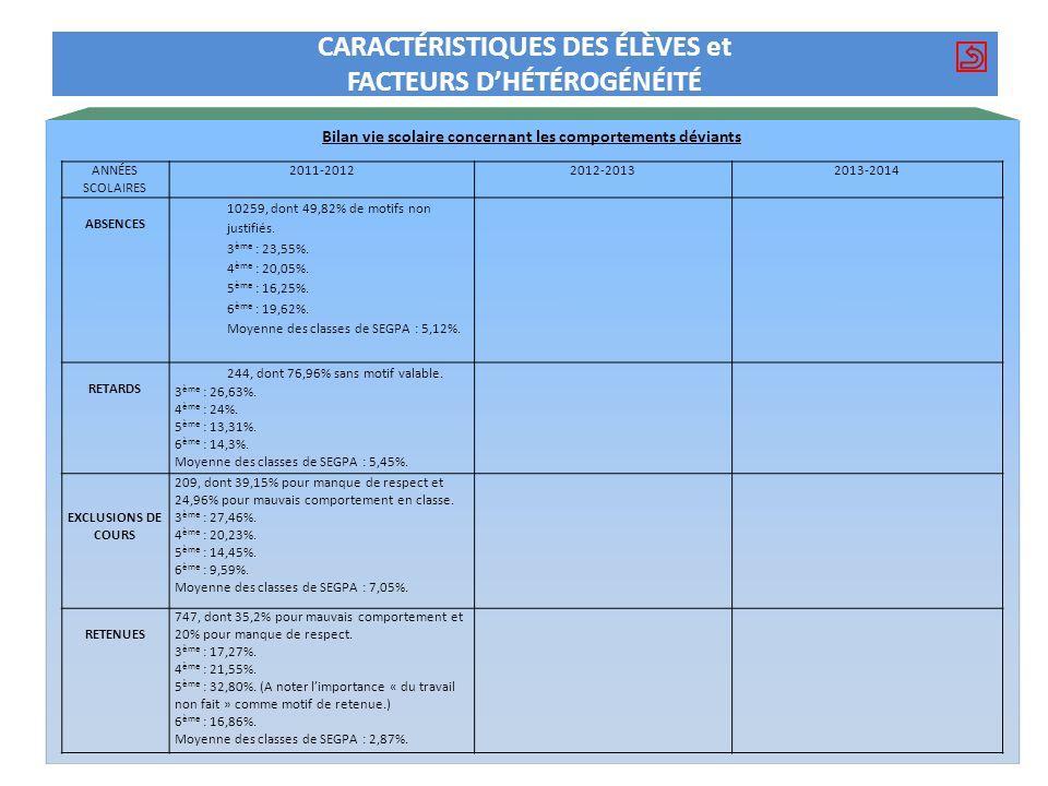 Bilan vie scolaire concernant les comportements déviants CARACTÉRISTIQUES DES ÉLÈVES et FACTEURS DHÉTÉROGÉNÉITÉ ANNÉES SCOLAIRES 2011-20122012-2013201