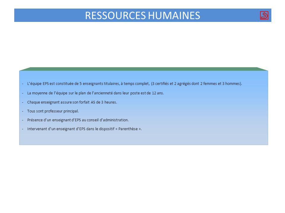 RESSOURCES HUMAINES -Léquipe EPS est constituée de 5 enseignants titulaires, à temps complet, (3 certifiés et 2 agrégés dont 2 femmes et 3 hommes). -L