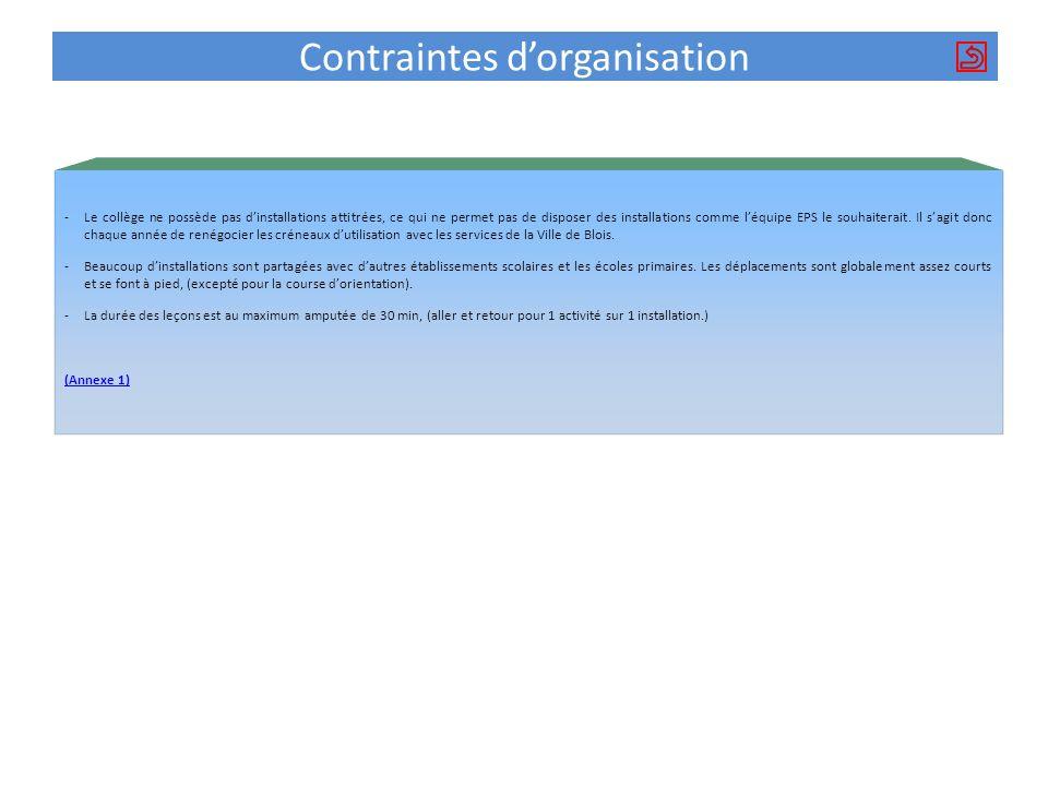 Contraintes dorganisation -Le collège ne possède pas dinstallations attitrées, ce qui ne permet pas de disposer des installations comme léquipe EPS le