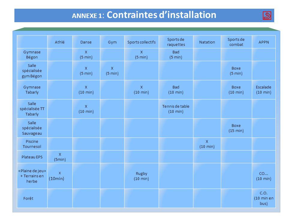 ANNEXE 1 : Contraintes dinstallation AthléDanseGymSports collectifs Sports de raquettes Natation Sports de combat APPN Gymnase Bégon X (5 min) X (5 mi
