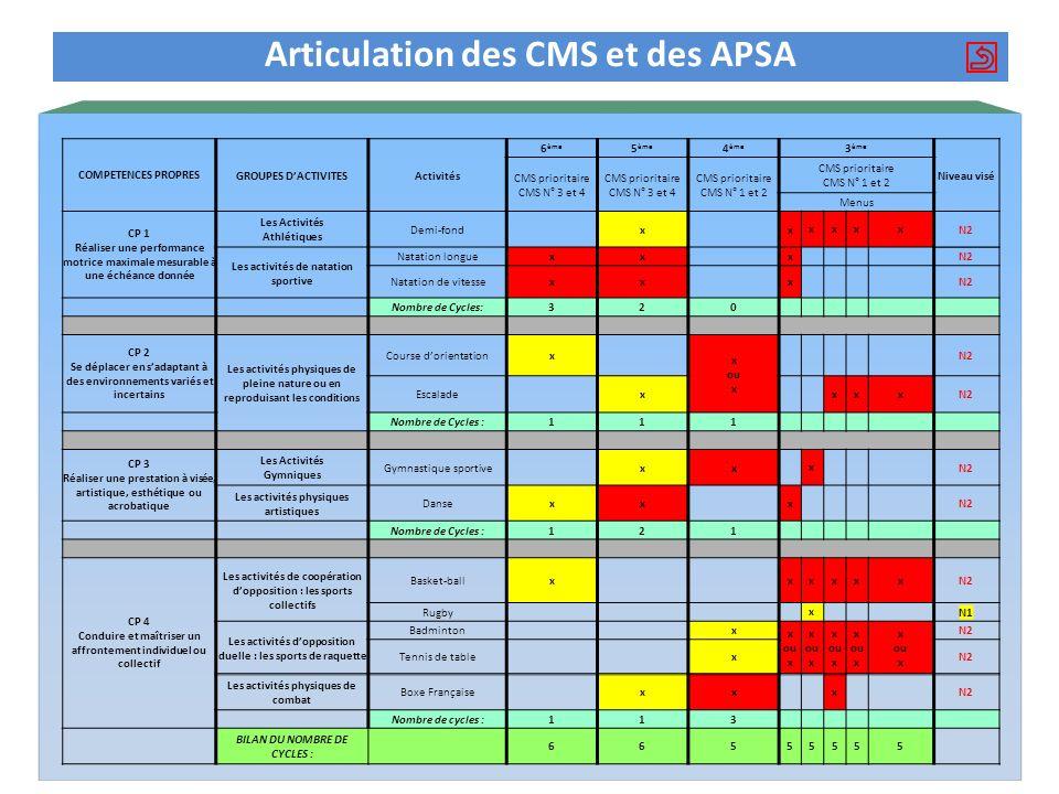 Articulation des CMS et des APSA COMPETENCES PROPRES GROUPES DACTIVITESActivités 6 ème 5 ème 4 ème 3 ème Niveau visé CMS prioritaire CMS N° 3 et 4 CMS