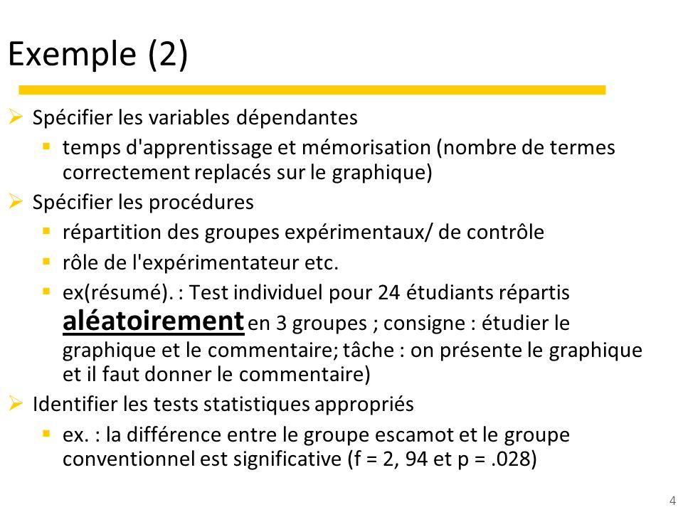 4 Exemple (2) Spécifier les variables dépendantes temps d'apprentissage et mémorisation (nombre de termes correctement replacés sur le graphique) Spéc
