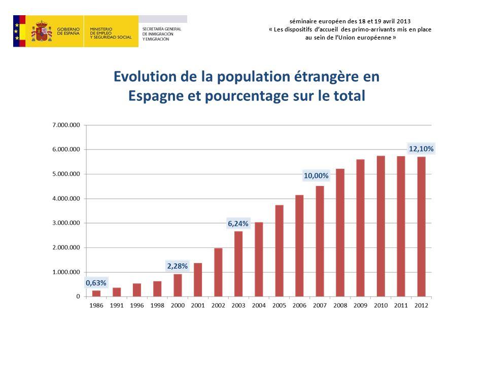 séminaire européen des 18 et 19 avril 2013 « Les dispositifs daccueil des primo-arrivants mis en place au sein de lUnion européenne » Evolution des étrangers registrés en Espagne
