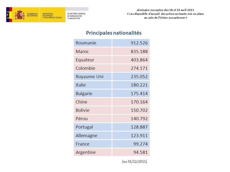 séminaire européen des 18 et 19 avril 2013 « Les dispositifs daccueil des primo-arrivants mis en place au sein de lUnion européenne » Roumanie 912.526 Maroc835.188 Equateur403.864 Colombie274.171 Royaume Uni235.052 Italie180.221 Bulgarie175.414 Chine170.164 Bolivie150.702 Pérou140.792 Portugal128.887 Allemagne123.911 France99.274 Argentine94.581 Principales nationalités (au 31/12/2011)