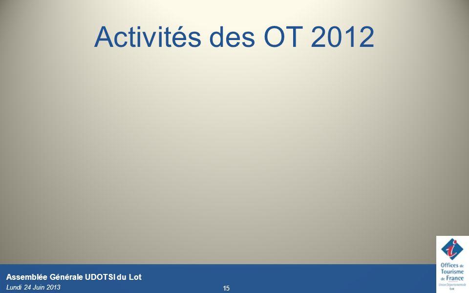 Activités des OT 2012 Lundi 24 Juin 2013 15 Assemblée Générale UDOTSI du Lot