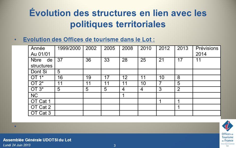 Évolution des structures en lien avec les politiques territoriales Evolution des Offices de tourisme dans le Lot : Lundi 24 Juin 2013 3 Assemblée Géné