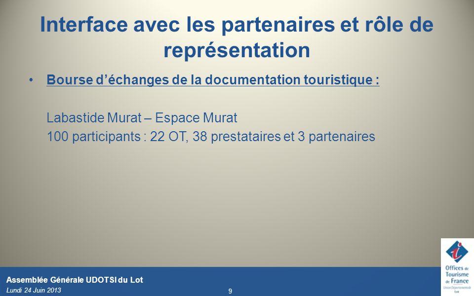 Interface avec les partenaires et rôle de représentation Bourse déchanges de la documentation touristique : Labastide Murat – Espace Murat 100 partici