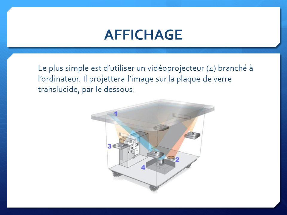 AFFICHAGE Le plus simple est dutiliser un vidéoprojecteur (4) branché à lordinateur. Il projettera limage sur la plaque de verre translucide, par le d