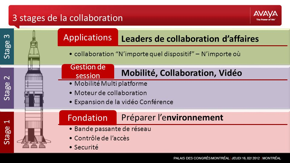 PALAIS DES CONGRÈS MONTRÉAL | JEUDI 16, 02/ 2012 | MONTRÉAL Leaders de collaboration daffaires Applications collaboration Nimporte quel dispositif – N