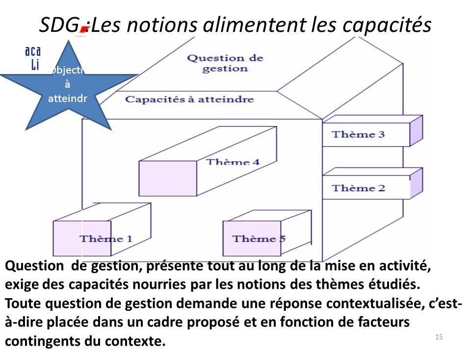 SDG :Les notions alimentent les capacités 15 Objectif à atteindr e Question de gestion, présente tout au long de la mise en activité, exige des capaci
